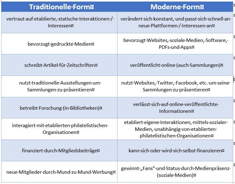Tabelle: Charakteristika von traditionellem und modernen Sammeln